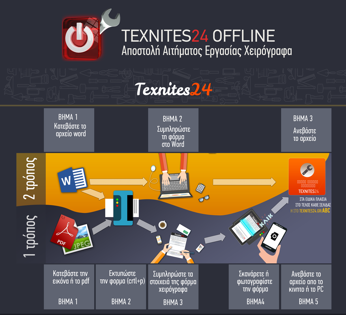 Texnites24 off line Αποστολή Αιτήματος Εργασίας Χειρόγραφα